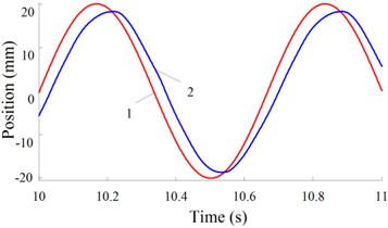Real-time response curves of 1.5 Hz: a) real-time change curves  of driving force, b) real-time change curves of position