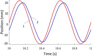 Real-time response curves of 2.0 Hz: a) real-time change curves  of driving force, b) real-time change curves of position