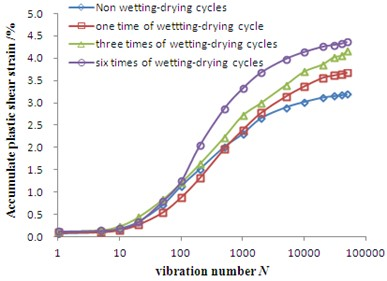 Relationship between accumulative plastic strain and vibration amplitude  of Badong soil under different drying-wetting cycles