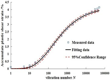 Fitting curves of measured data and predicted data under different dry-wet cycles in Badong soil