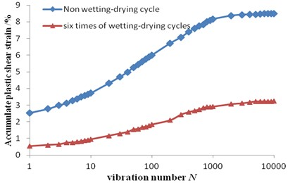 Relation curves between cumulative plastic strain and vibration amplitude  under different dry-wet cycles in Dalian soil