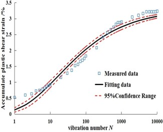 Fitting curves of measured data and predicted data under different dry-wet cycles in Dalian soil