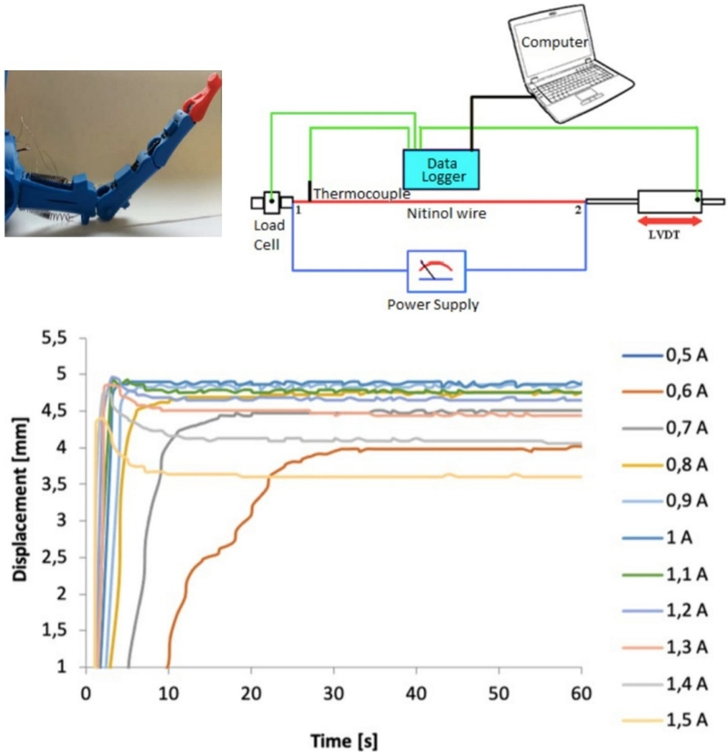 Measurement of temperature and displacement with NiTi actuators under certain electrical conditions