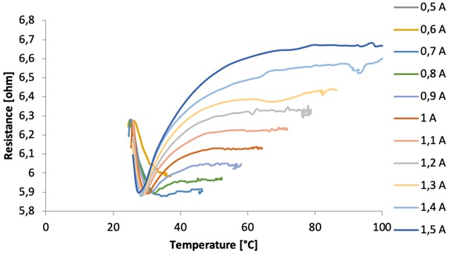 Resistance change to temperature change of the NiTi SMA wire for different current values