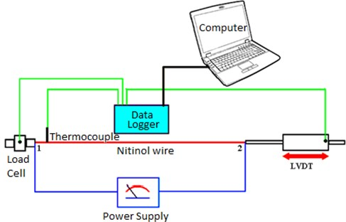 The experimental setup for the measurement of the NiTi wire