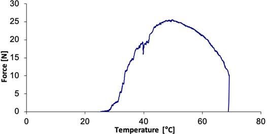 Force to temperature relation of the NiTi wire
