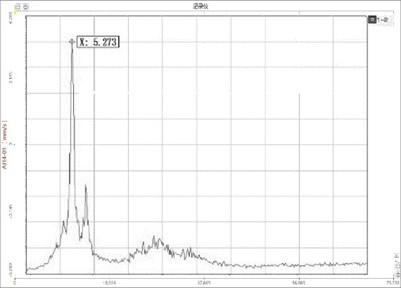 Spectrogram of 6# span