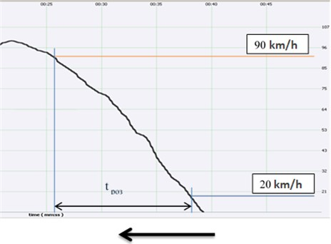 Example of recording the acceleration of the car from 20 to 90 km/h  with a fixed opening of the throttle valve φ= 70 %