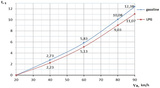 Dynamics of acceleration of the car