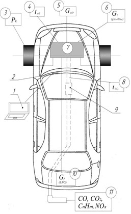 Scheme of the experimental installation for bench research: 1 – laptop; 2 – diagnostic connector of the car; 3 – drums of the roller modeling stand; 4 – device for determining the engine oil temperature;  5 – device for determining air flow; 6 – device for determining the consumption of gasoline;  7 – car engine; 8 – device for determining the temperature of the exhaust gases; 9 – catalytic converter VG; 10 – device for determining the consumption of LPG; 11 – universal CVS constant sampling system