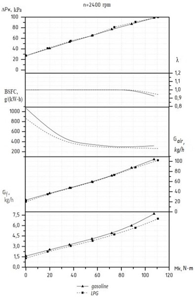 Load characteristics of the Daewoo Lanos engine powered by gasoline and LPG