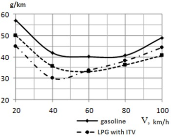 Fuel characteristics of steady traffic