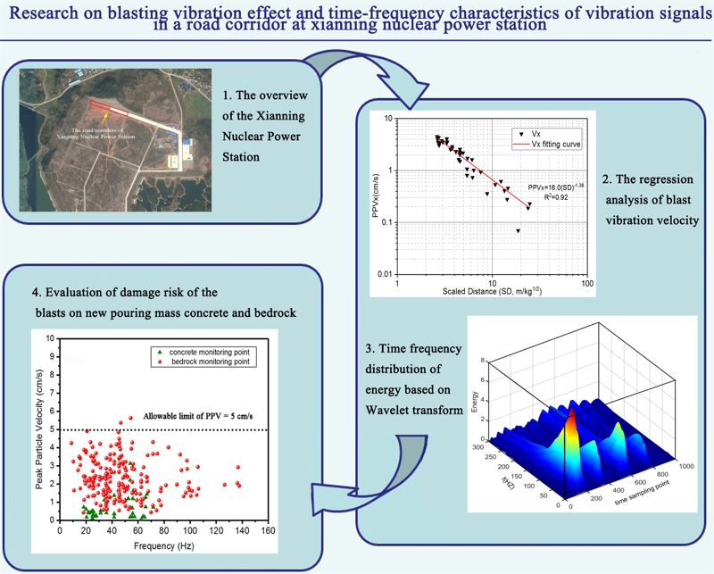 Research on blasting vibration effect and time-frequency characteristics of vibration signals in a road corridor at xianning nuclear power station