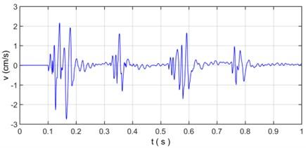 The velocity curve of original vibration signal