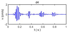 The decomposed vibration signals by wavelet transform