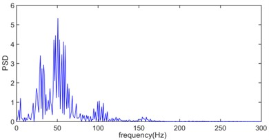 The power spectral density of original vibration signal