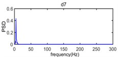 The power spectrum density of wavelet component from d1 to d7 and a7