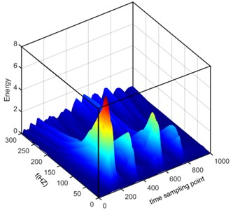 Time frequency distribution of energy based on Wavelet transform