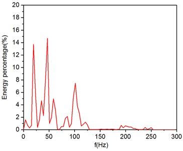 The frequency band energy percentage of vibration signal