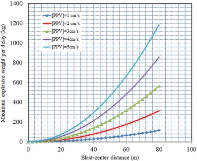 The relationship between maximum explosive weight per delay  and the distance on account of different PPVlimit