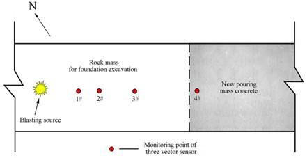 The layout of blasting vibration monitoring points