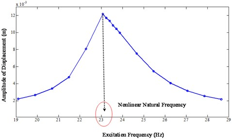 FRF of nonlinear system with stiffness and damping nonlinearities