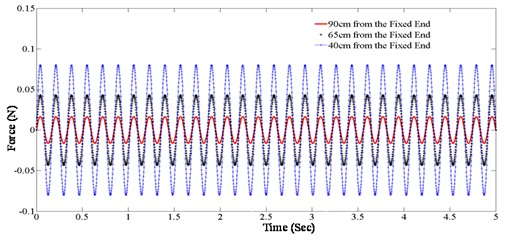Equivalent force at the measured DOFs (excitation frequency 5.9 Hz)