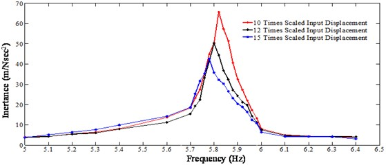 Nonlinear FRF generated from a step-sine test (tightening torque 13.55 Nm)