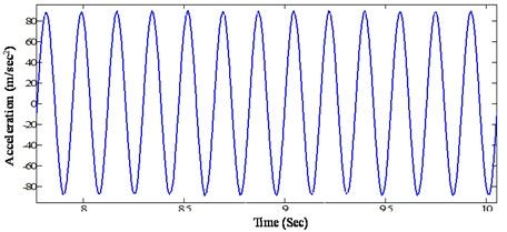 Steady state acceleration response of the beam at a distance of 0.65 m  from the fixed end (@ tightening torque 13.55 Nm, excitation frequency 5.7 Hz)