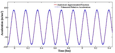 Measured and fitted acceleration response of the beam at a distance of 0.65 m  from the fixed end (@ tightening torque 13.55 Nm, excitation frequency 5.7 Hz)