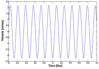 Analytically integrated velocity response of the beam at a distance of 0.65 m  from the fixed end (@ tightening torque 13.55 Nm, excitation frequency 5.7 Hz)