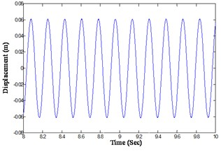 Analytically integrated displacement response of the beam at a distance of 0.65 m  from the fixed end (@ tightening torque 13.55 Nm, excitation frequency 5.7 Hz)