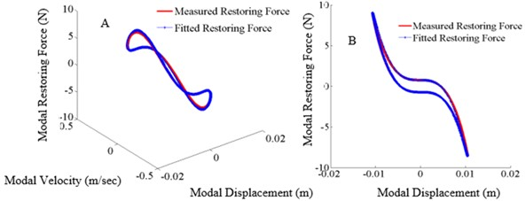 Restoring force surface (A: 3D surface, B: slice view (X-Z) projection,  excitation frequency: 5.7 Hz, tightening torque: 13.55 Nm)