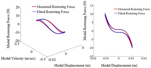 Restoring force surface (A: 3D surface, B: slice view (X-Z) projection,  excitation frequency: 5.72 Hz, tightening torque: 13.55 Nm)