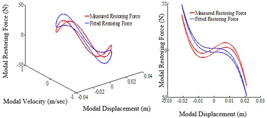 Restoring force surface (A: 3D surface, B: slice view (X-Z) projection,  excitation frequency: 5.76 Hz, tightening torque: 13.55 Nm)