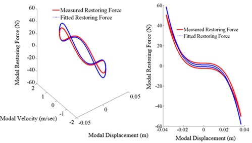 Restoring force surface (A: 3D surface, B: slice view (X-Z) projection,  excitation frequency: 5.80 Hz, tightening torque: 13.55 Nm)
