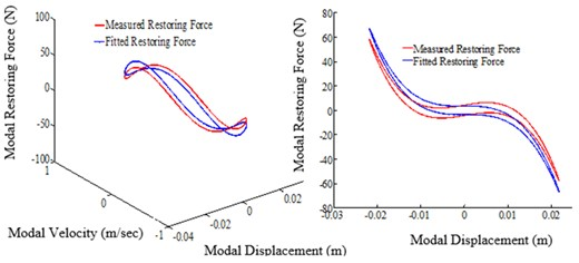 Restoring force surface (A: 3D surface, B: slice view (X-Z) projection,  excitation frequency: 5.84 Hz, tightening torque: 13.55 Nm)