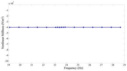 Identified stiffness as a function of frequency