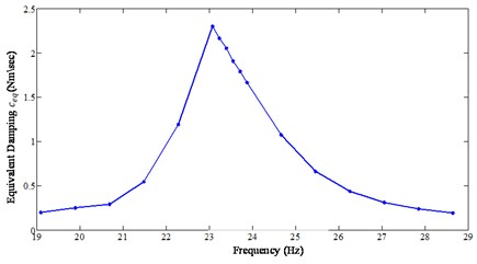 Identified equivalent damping coefficient as a function of frequency