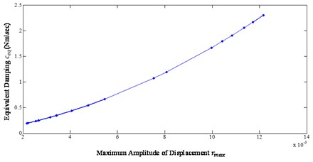 Equivalent damping coefficient as a function of maximum amplitude of displacement
