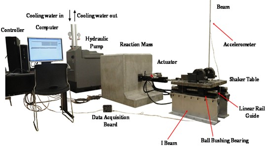 Experimental setup for nonlinear system identification