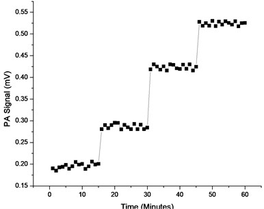 Plot of PA signal versus time at 12.5 %, 37.5 %, 62.5 %  and 87.5 % concentrations of CO2 in the cell