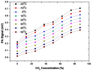 PA signal variation with CO2 concentration for different temperatures from −20 °C to 50 °C. These graphs show the effect that temperature has on PA signal – higher temperatures decrease PA signal output