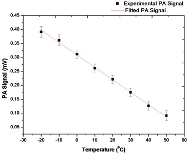How PA signal varies with change in temperature at 25 % CO2 concentration in the cell