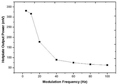 How the power output of the micro hotplate reduces with increase in modulation frequency:  a) frequencies between 5 and 100 Hz, b) frequency range of 500-4000 Hz