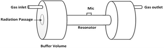 The photoacoustic cell showing resonator, buffer volumes,  microphone, gas inlet/outlet and radiation passage