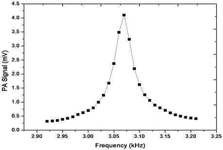 Resonance profile of the PA cell. It shows results of PA signal measurement when  the modulation frequency was tuned between 2.92-3.22 kHz. The resonance profile was plotted  from measurement data at about 42 % gas concentration and normal atmospheric conditions