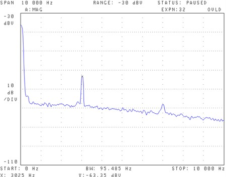PA signal of the hotplate sensor measured at room temperature  for a CO2 concentration of about 62.5 % in the cell