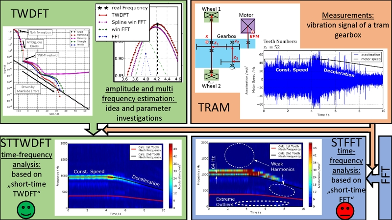 Amplitude and frequency estimator for aperiodic multi-frequency noisy vibration signals of a tram gearbox