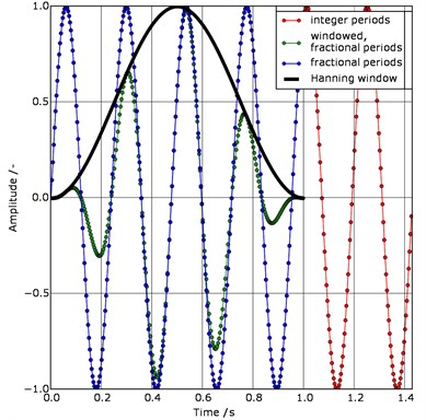 a) Mono-frequent signals (f= 4.2 Hz, fS= 280 Hz) with integer periods (red, N= 400),  fractional number of periods (blue, N= 280), fractional number of periods with Hanning window  (green, N= 280) and the Hanning window itself (black); b) corresponding amplitude  spectra of the three signals (red, blue, green) and the real signal frequency (black)